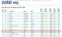 中国平安品牌价值位列全球第14位 中国品牌第4位