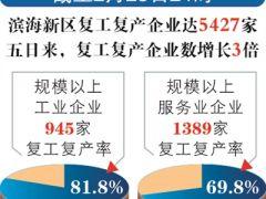 滨海新区复工复产企业5427家 工业百强复工复产99家
